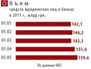 Остатки на банковских счетах корпораций выросли за март-апрель до рекордных за всю историю 160 млрд грн.