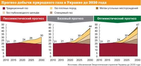 Украина может усилить свою геополитическую роль благодаря разработке перспективных месторождений сланцевого газа