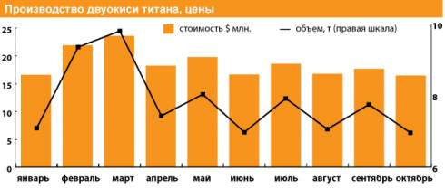 """Фонд госимущества потерял на продаже """"Крымского титана"""" Фирташу не менее 5,3 млрд. грн."""