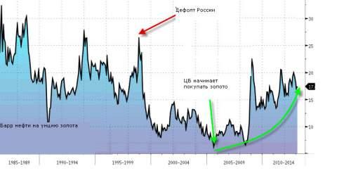 Россия и Китай стали лидерами по росту официальных резервов золота