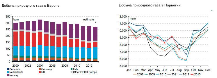 добыча газа в европе в 2014 году мученица