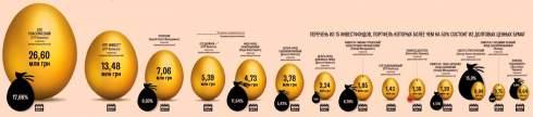 Облигационные инвестфонды - единственые, которые еще интересны вкладчикам, в условиях падения цена на акции