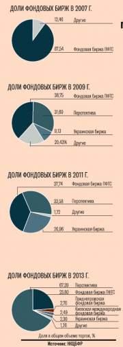 Московская биржа разработала новый план консолидации своих дочерних биржевых площадок в Украине