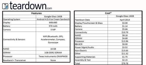 Себестоимость очков Google Glass - $80