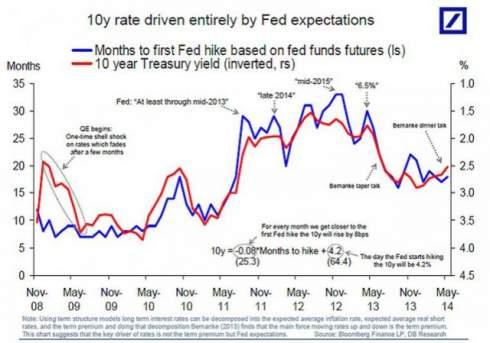 Бернанке до сих пор управляет политикой ФРС?