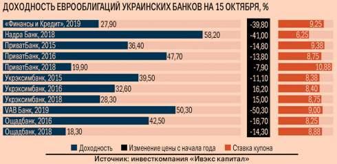 Риск дефолта раздул цены облигации украинских банков