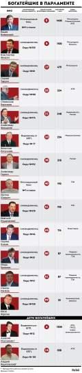 Кто из сотни богатейших Forbes прошел в парламент