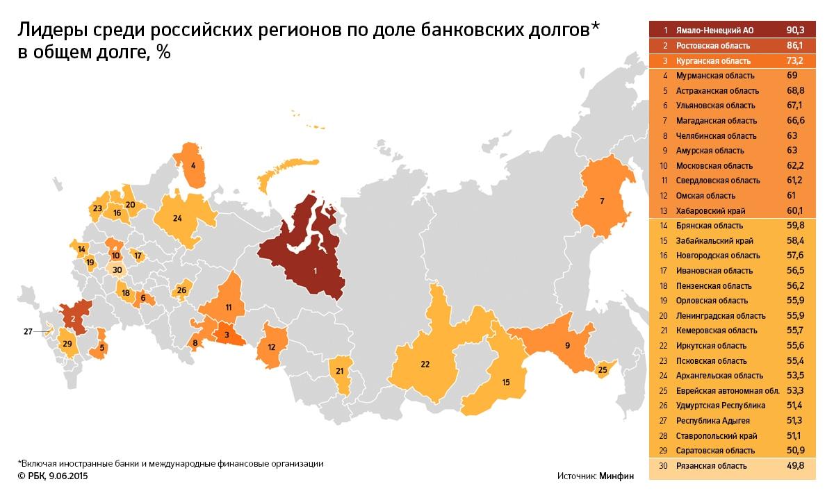 Новгородская область первая из регионов России допустила дефолт