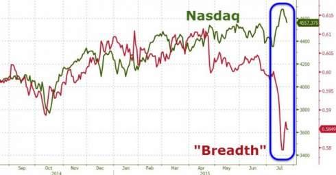 Рост индекса S&P 500 обеспечивают акции из всего двух секторов