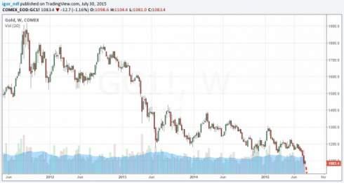 Почему золото упадет до $350 за унцию