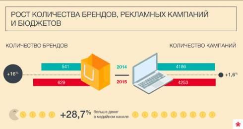Исследование рекламы в уанете — семь трендов этого года