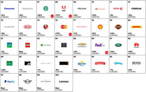 Бренды Apple и Google снова признали самыми дорогими в мире