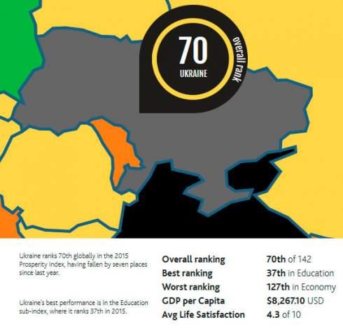 Украина снизилась на семь ступеней в рейтинге благополучия Legatum Institute