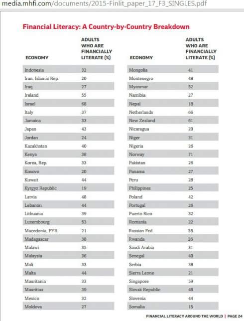 Украина обошла РФ в рейтинге финграмотности