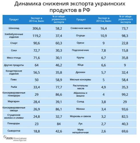 Российское продуктовое эмбарго: что потеряет и выиграет Украина