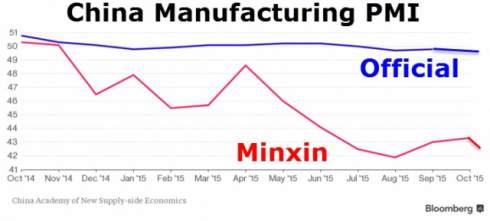 """Китай объявил войну своей """"плохой"""" экономической статистике"""