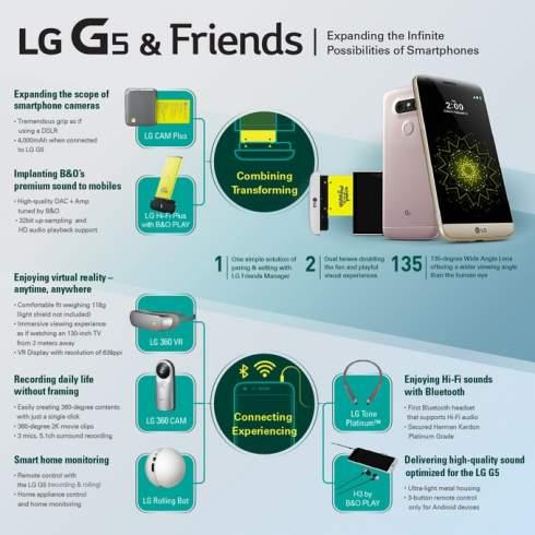LG представила модульный смартфон G5
