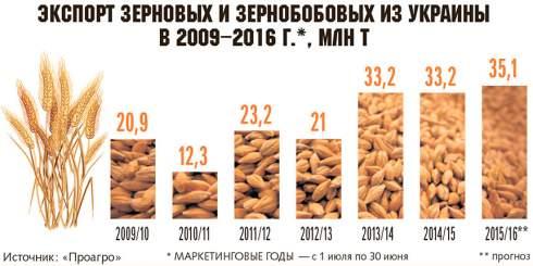 Украинские предприятия агропромышленного комплекса медленно, но уверенно открывают новые рынки сбыта