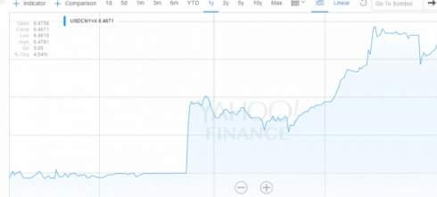 НБК увеличил справочный курс юаня к доллару на максимум с ноября
