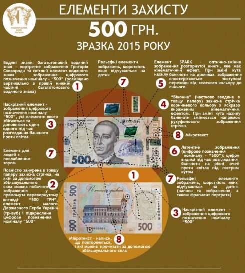 Нацбанк Украины вводит в обращение новую 500-гривневую банкноту
