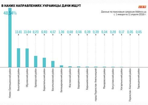 Киевляне начали активно разбирать загородную недвижимость