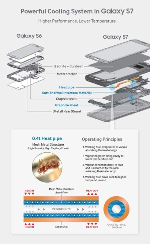 Samsung уверена, что создала самую компактную СЖО для смартфонов