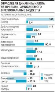 В Fitch предрекли рост дефицита бюджетов регионов России