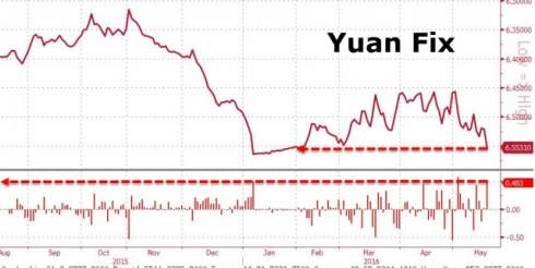 Китай отправил ФРС еще одно послание и уронил юань
