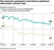 Пузырь на рынке облигаций - новая угроза рублю