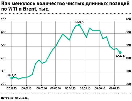 Обвал цен нанефть: Brent ниже $45