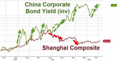 Темпы роста ВВП Китая во II квартале оказались лучше ожиданий