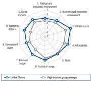Индекс NRI США