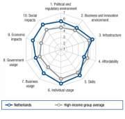 Индекс NRI Нидерландов