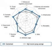 Индекс NRI Швейцарии