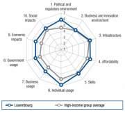 Индекс NRI Люксембурга
