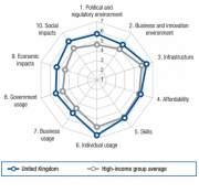 Индекс NRI Великобритании