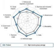 Индекс NRI Финляндии