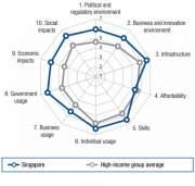 Индекс NRI Сингапура