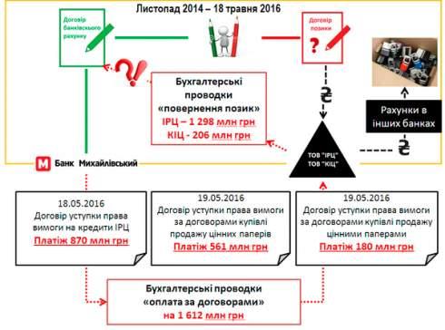 Вклады могут не вернуть 14 000 клиентов банка Михайловский