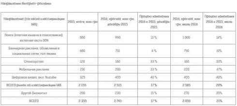 Всеукраинская рекламная коалиция улучшила свой прогноз объемов рынка медийной рекламы в 2016 году