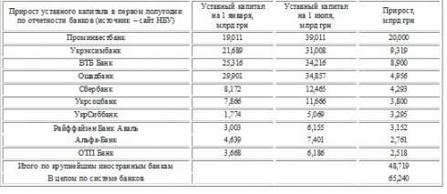 Эксперты сомневаются, что в нынешних реалиях инвесторы готовы покупать украинские банки