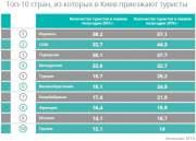 Гостиничный рынок Украины оживает