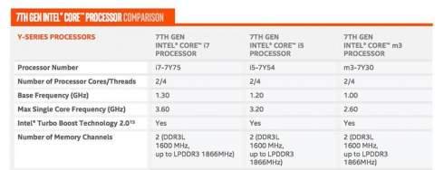 Intel представила процессоры нового поколения Kaby Lake