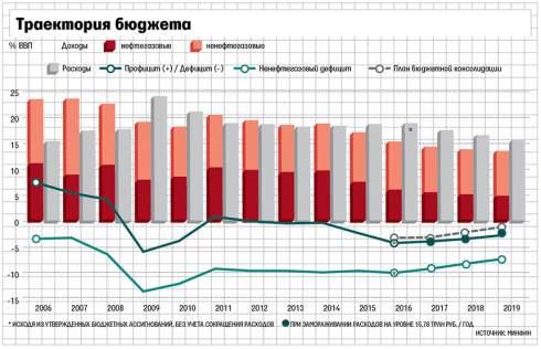 Доходы российского бюджета продолжат снижать и в 2019 году достигнут 20-летнего минимума