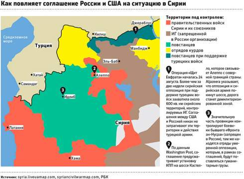 Россия и США достигли долгожданного соглашения о совместных действиях в Сирии