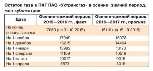 """Андрей КОБОЛЕВ: """"Оператор ГТС - это камень, на котором стоит весь газовый рынок. Если этот камень косо поставить, весь рынок будет стоять косо"""""""
