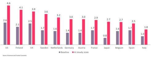 Искусственный интеллект позволит удвоить темп экономического роста в развитых странах, уверены аналитики Accenture