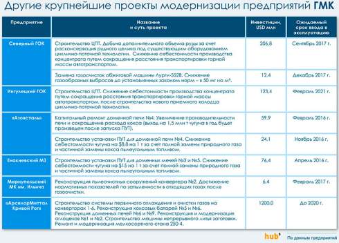 Металлурги сократили инвестиции в модернизацию на 16%