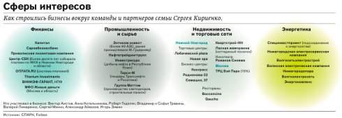 Атомная семья: каким бизнесом занимаются близкие Сергея Кириенко