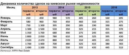Вторичный рынок жилья в Киеве превысил продажи кватрир в новостройках